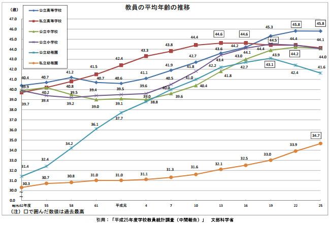 教員の平均年齢の推移