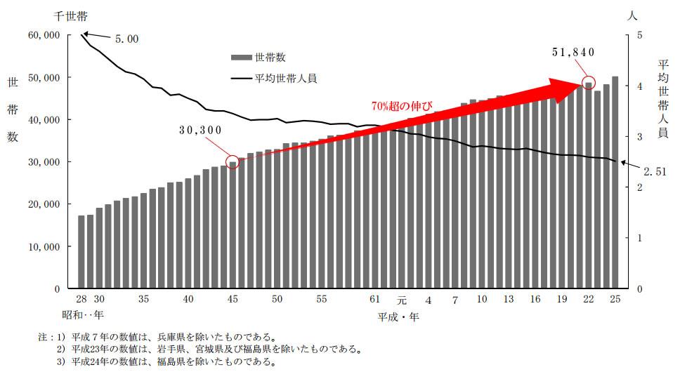 世帯数の推移